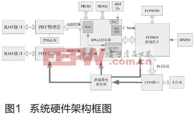 基于CPCI接口的AFDX终端测试板卡通讯模块设计研究