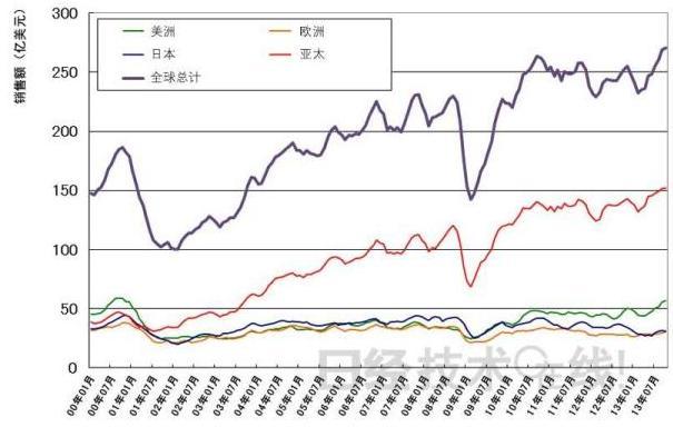 2013年全球半导体销售额突破3000亿美元
