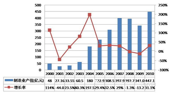 图1.282000-2010年中国集成电路制造业销售收入及增长率