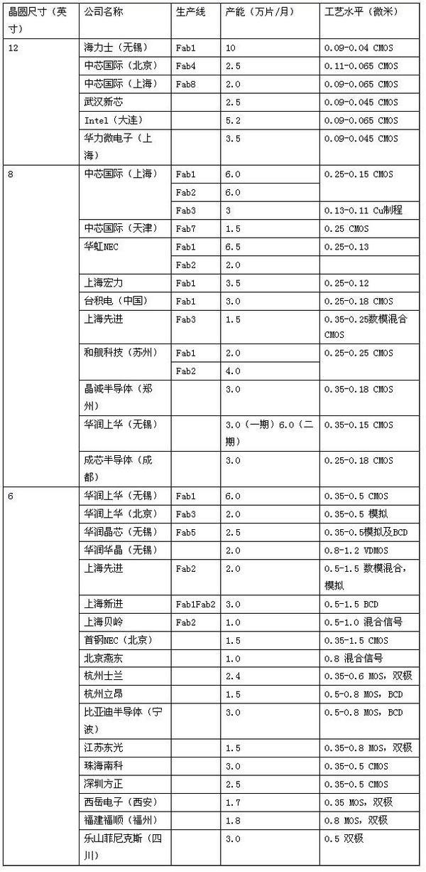 表2,中国主要集成电路芯片生产线的分布              数据来源:SICA