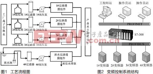 采用profibus-dp通讯协议,实现plc控制器与变频器的通讯 [4,5].