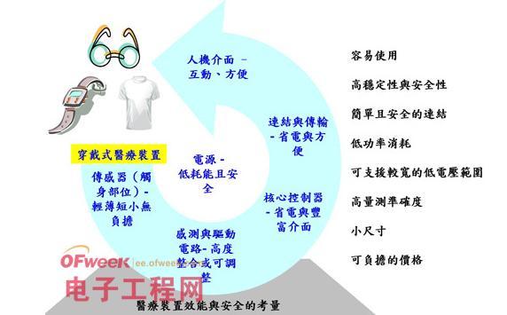 图2 穿戴式医疗装置必要条件分析