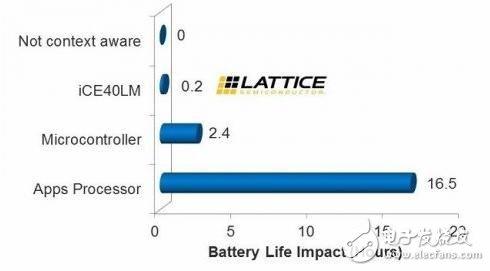智能手机传感器管理 FPGA比AP+MCU方案功耗低10倍