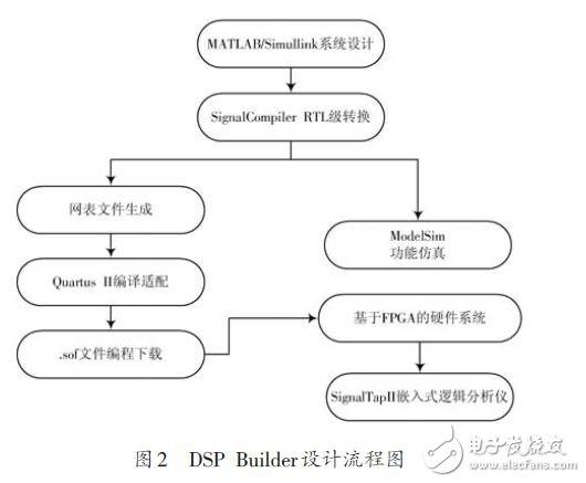 图2 DSP Builder设计流程图