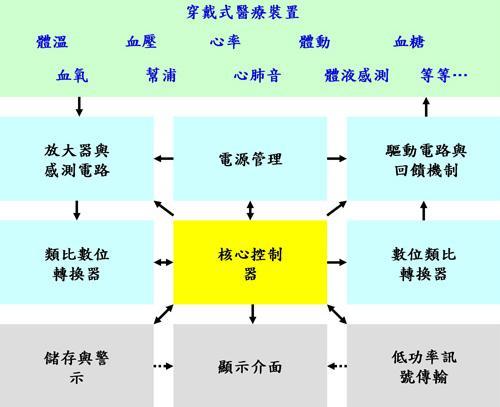 图3 穿戴式医疗设备电路架构