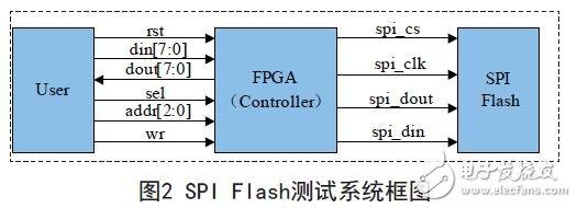 图2 SPI Flash测试系统框图
