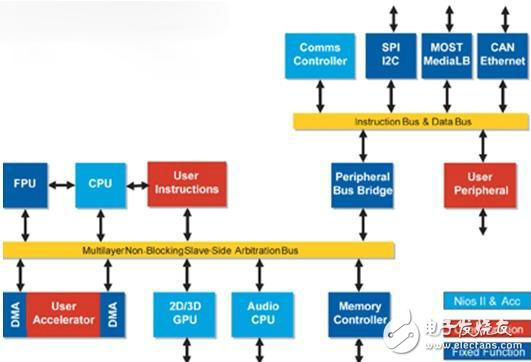 此汽车资讯娱乐平台具有多个子系统、可扩展界面以及功能。