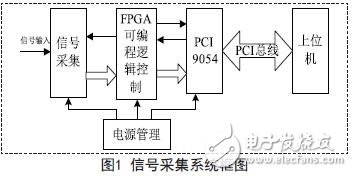 信号采集系统框图
