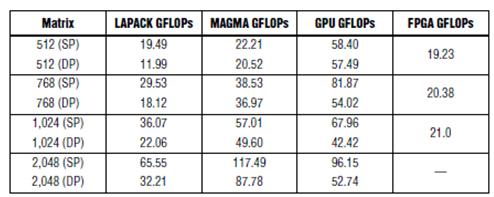 表1.GPU和Xilinx FPGA Cholesky基准测试 (2)