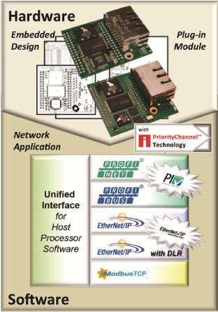 Innovasic平台连接方案更新堆栈 新增动态网络服务器