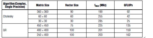 表2.Altera FPGA Cholesky和QR基准测试
