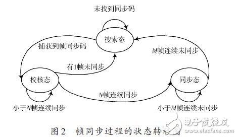 帧同步过程中的状态转移图