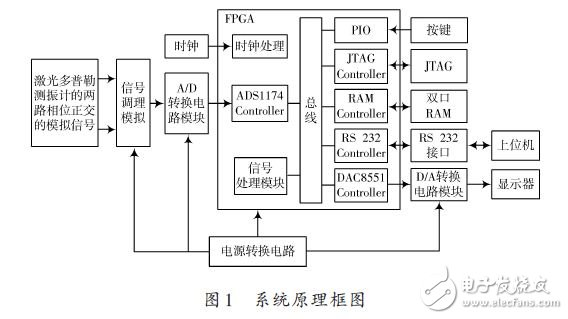 系统原理框图