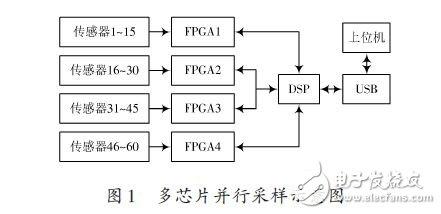 基于FPGA的多路光栅信号采集方案