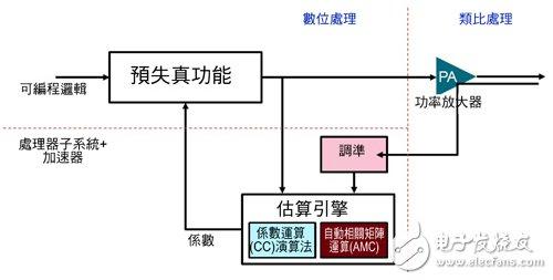 图2 细分成不同功能区间的数位预失真系统
