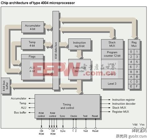 从4004到core i7:处理器的进化史 (3)-2-黑箱内部