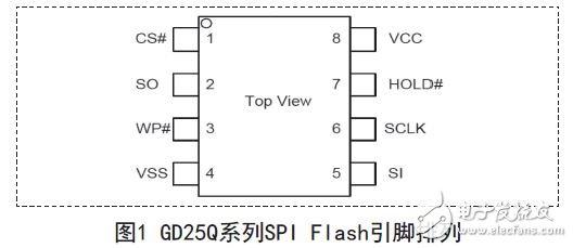 图1 GD25Q系列SPI Flash引脚排列
