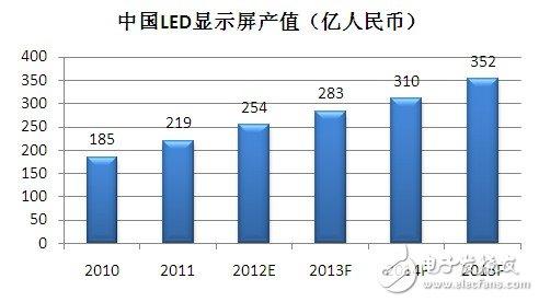 图1:中国LED显示屏产值(数据来源:GLII)
