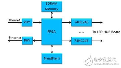 图4:单FPGA方案框图