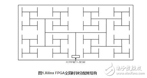 Virtex-4 FPGA全局时钟网络结构