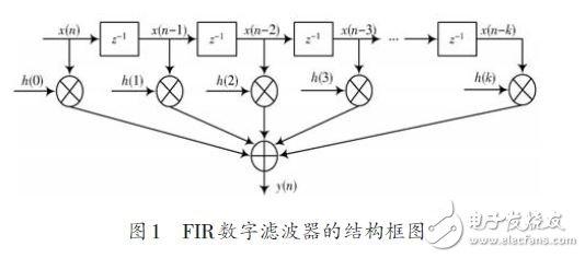 图1为k 阶FIR数字滤波器的结构框图