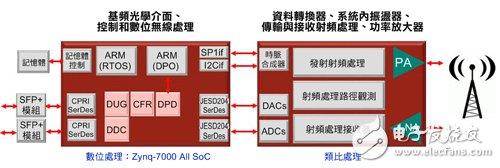图1 在这个典型的无线架构中,所有数位功能可整合在单一元件中