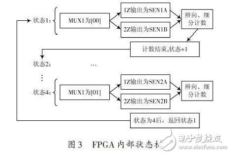 FPGA内部状态机