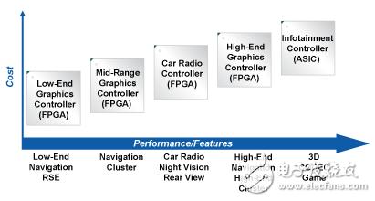 图2:FPGA到ASIC整合提升了控制器的性能和特性。