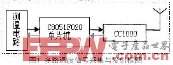 基于CC1000的多路无线温度采集系统设计