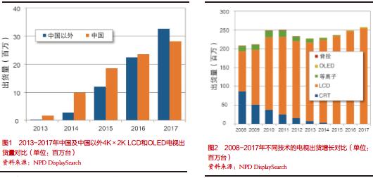 2014年中国4K×2K电视出货量增长迅速