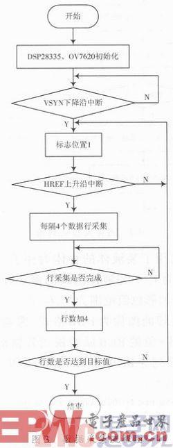 实时嵌入式机器视觉系统设计  如图3为机器视觉装置的采集程序流程图.