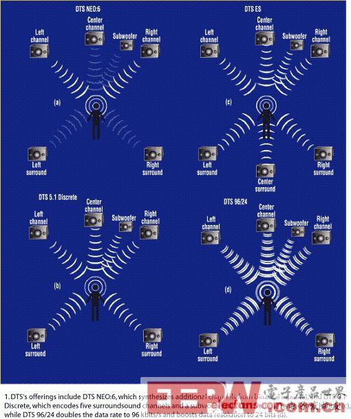 解读音频编解码器技术