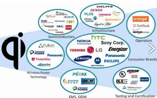 支援Qi无线充电技术的业者数量相当多。Qi