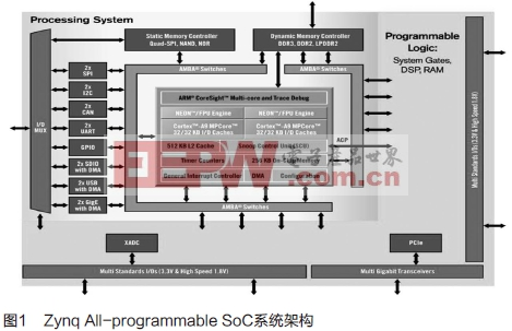 Xilinx FPGA/Zynq设计中使用HLS实现OpenCV的开发流程