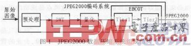 基于FPGA的JPEG2000数据压缩实现