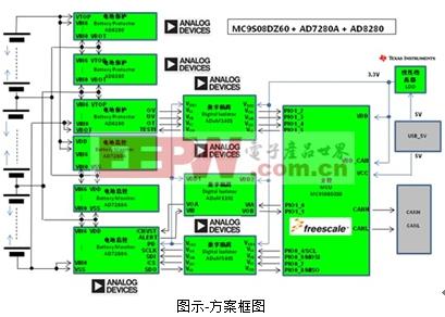 大联大控股世平推出 ADI、ON Semi、TI 的电动汽车电池管理解决方案