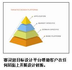 赛灵思同时推出六大领域优化开发套件