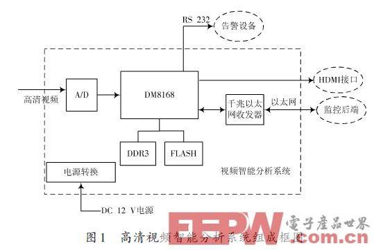一种基于DM8168的视频智能分析系统设计