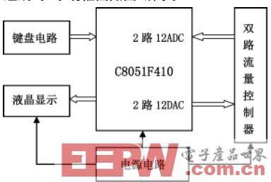 基于C8051的流量仪设计与应用