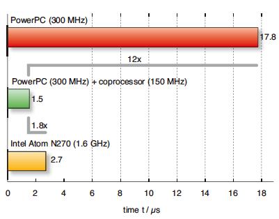 以基于赛灵思 FPGA 的硬件加速技术打造高速系统