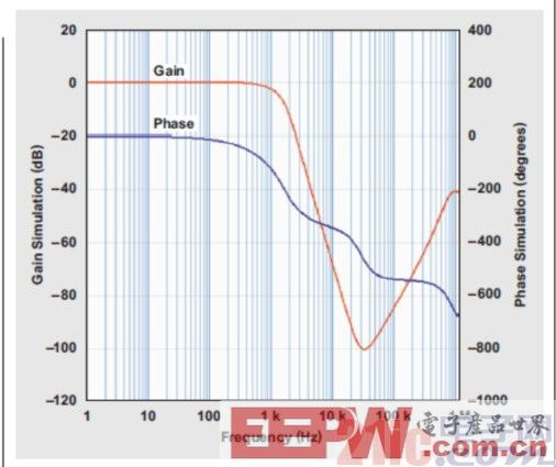 低通巴特沃斯滤波器的阶跃响应