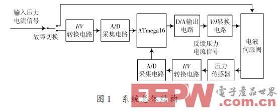 一种基于ATmega16 的电液伺服阀反馈控制器设计方案