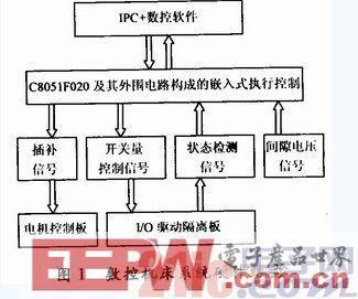 基于C8051和μC/OS-Ⅱ的数控机床嵌控制器设计