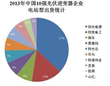 2013中国光伏逆变器企业、出货、市场全解析