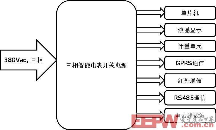 一种基于ICE3AR2280JZ和CoolMOS的三相开关电源设计
