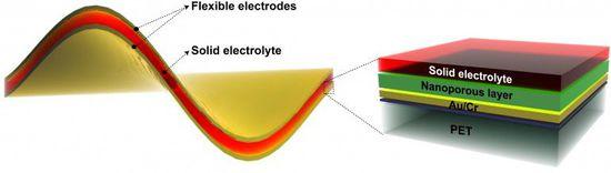 柔性高性能电池将很快进入智能手表