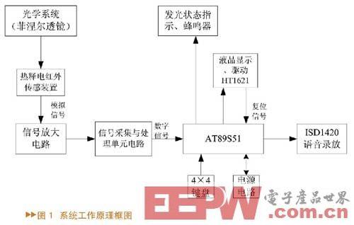基于AT89S51和ISD1420的家庭语音报警系统设计
