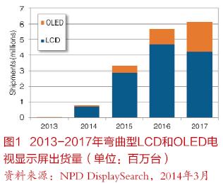 曲面电视将于今年进入全球平面电视市场
