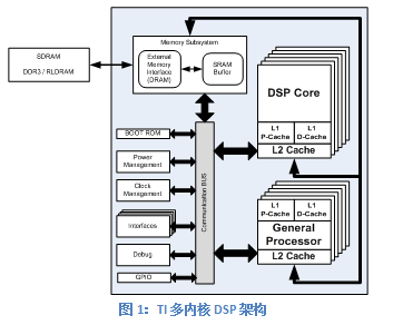 本文介绍了如何采用高性能四倍数据速率(qdr)sram而使整体dsp系统性能