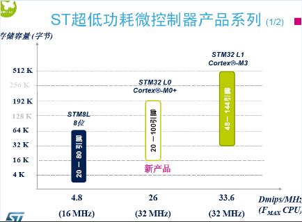 STM32L0定位于STM32L1和STM8L的中间市场